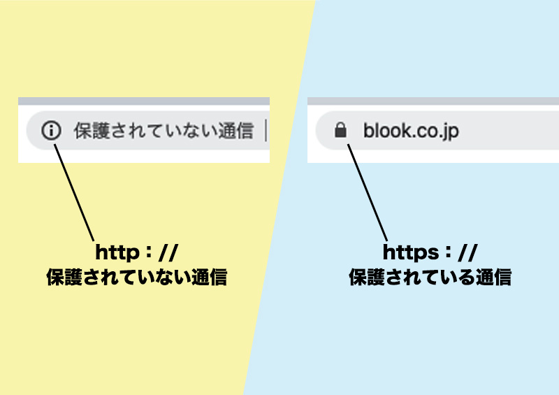 HTTPとHTTPSを比べたイラスト